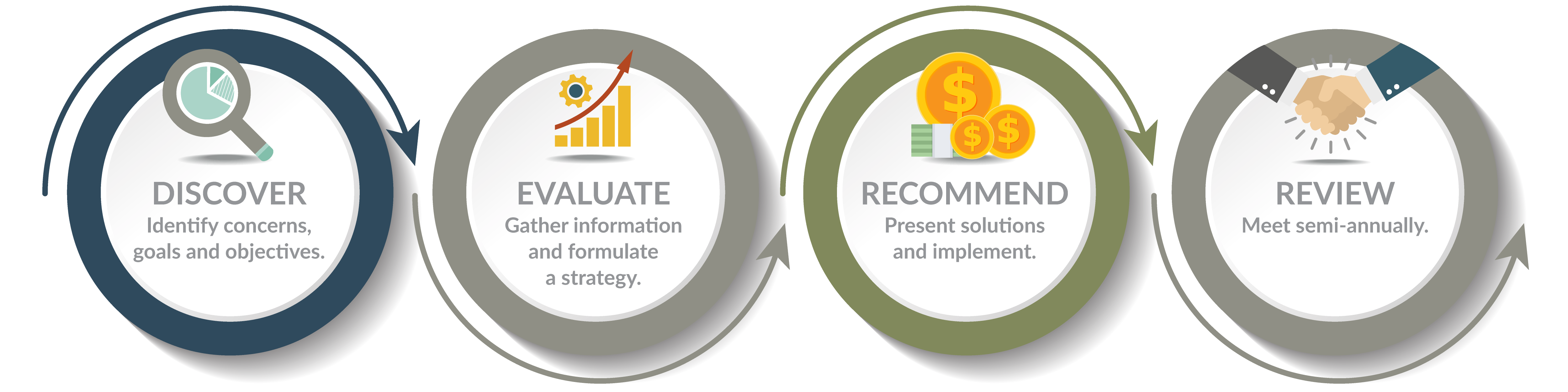 Cleveland Wealth's Process: Discover, Evaluate, Recommend, Review