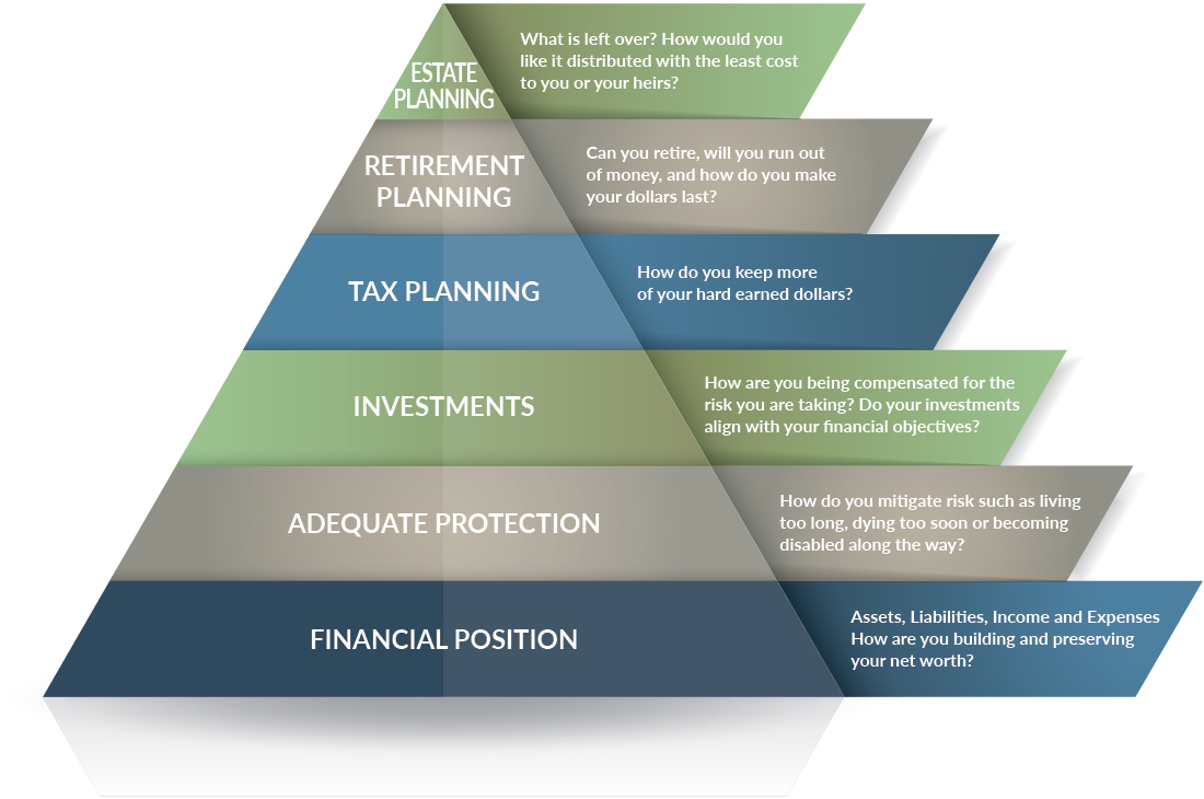 Financial Position, Adequate Protection, Investments, Tax Planning, Retirement Planning, Estate Planning